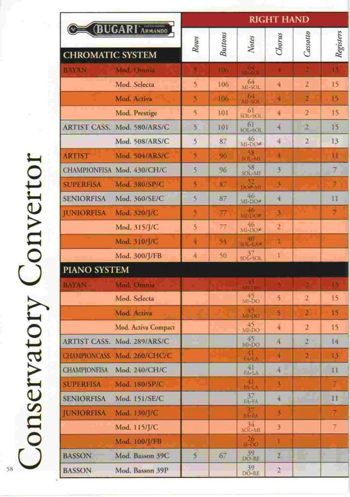 Bugari,баян,Технические характеристики,Conservatory Convertor