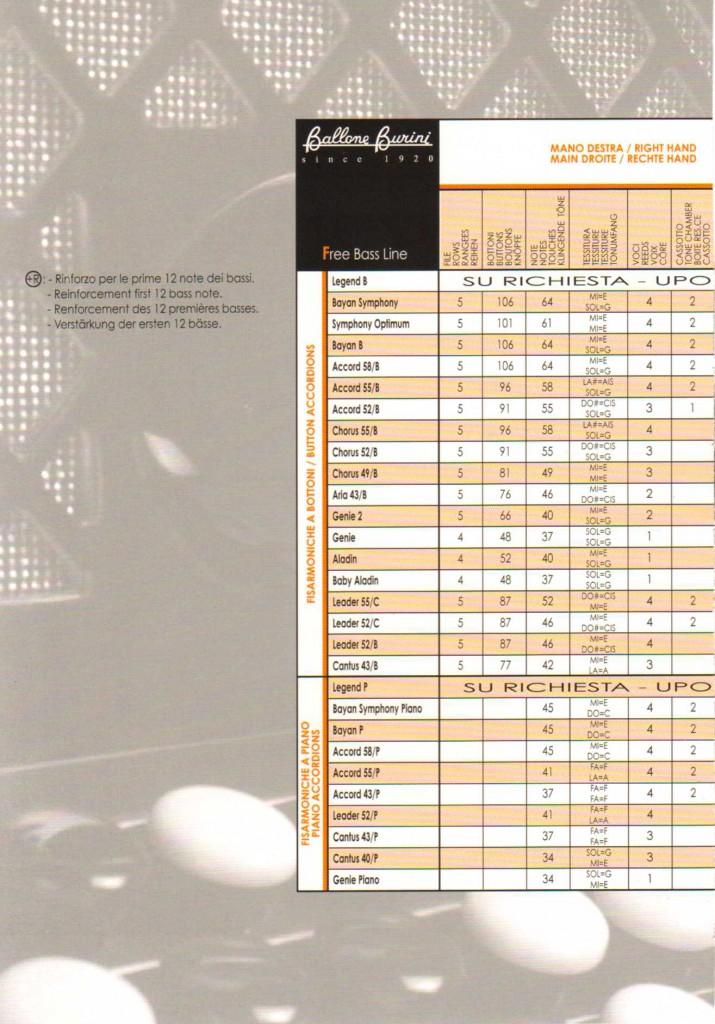 Ballone Burini, аккордеон и баян, Модели Free Bass Line, технические характеристики